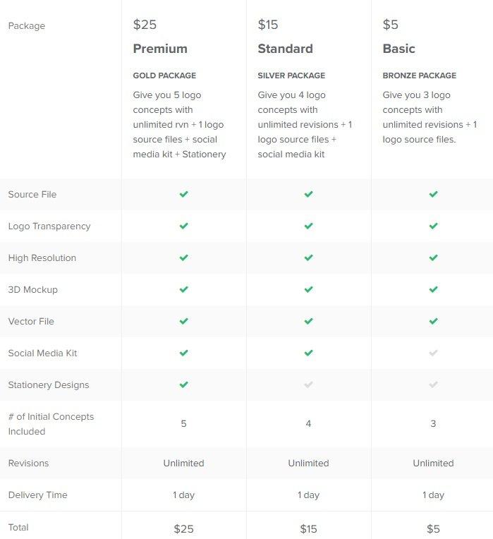 Fiverr logo package comparison