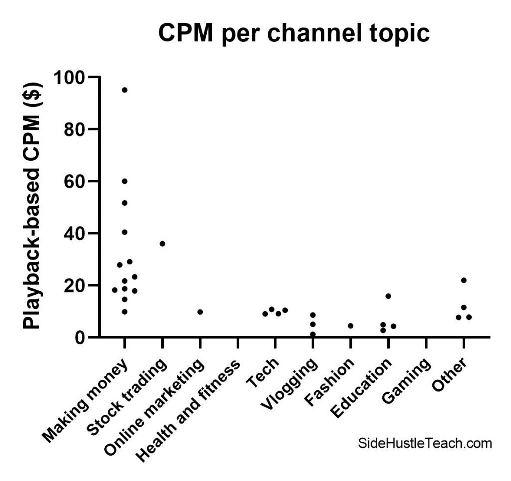YouTube CPM per channel topic