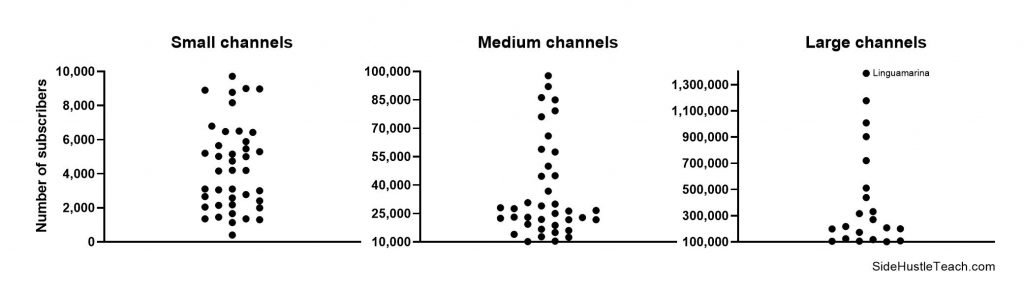 Number of YouTube subscribers for each channel in the analysis
