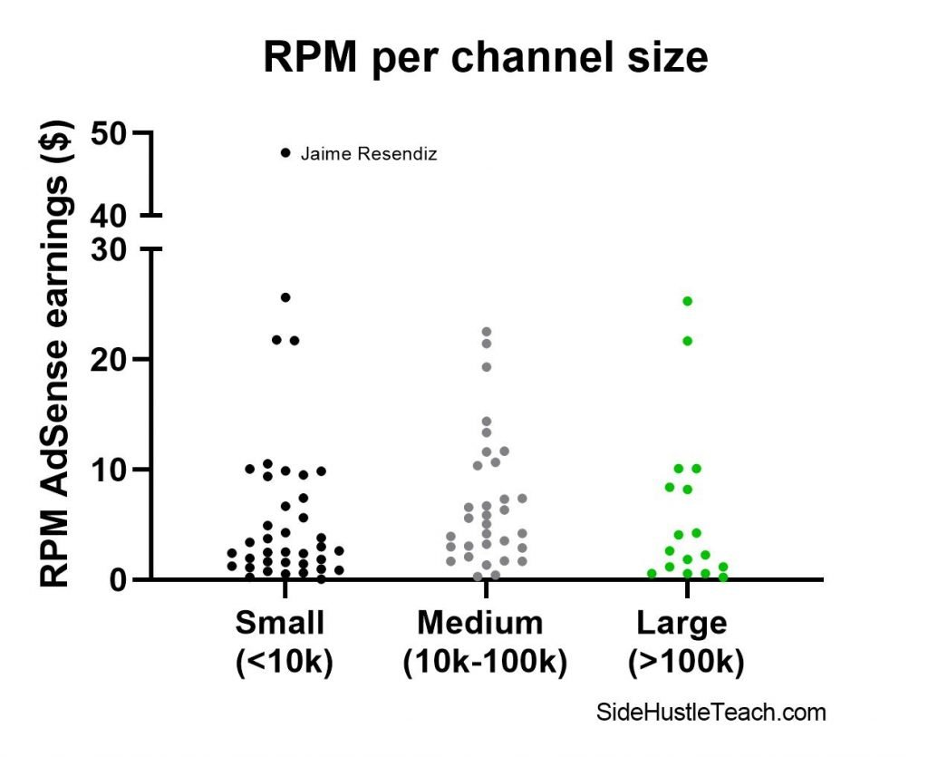 YouTube RPM per channel size