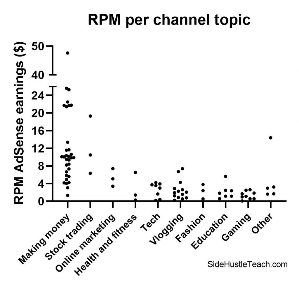 YouTube RPM per channel topic